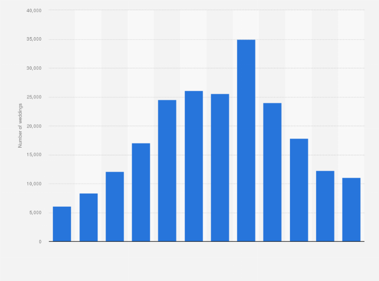 08b148db8b4a76 Most popular months for weddings in the United Kingdom (UK) in 2018