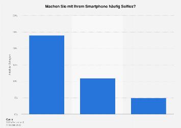 Nutzung des Smartphones für Selfies in der Schweiz nach Altersgruppe 2018