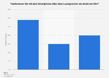 Umfrage zur Telefonie über Lautsprecher in der Schweiz nach Altersgruppe 2018