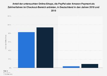 Zahlungsmöglichkeit per PayPal und Amazon Payment in Online-Shops bis 2018