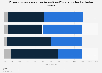 Public approval of President Trump by issue U.S. July 2019