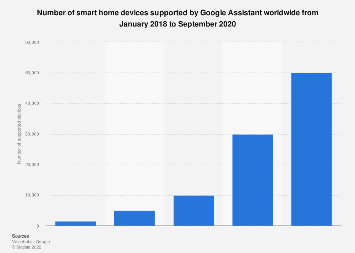 Google Assistant: number of supported smart home devices worldwide 2019