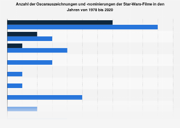 Oscarauszeichnungen und -nominierungen der Star Wars-Filme bis 2019