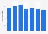 Ecuador: number of direct sales representatives 2013-2017