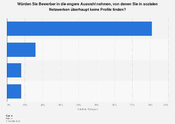 Vorgehen bei Bewerbern ohne Social-Media-Profil durch Personaler in Deutschland 2018