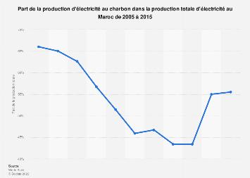 Maroc : part de la production d'électricité au charbon 2005-2015