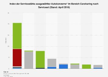 Servicestärke ausgewählter Autokonzerne im Bereich Carsharing nach Serviceart in 2018