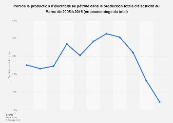 Maroc : part de la production d'électricité au pétrole 2005-2015