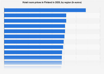 Hotel room prices in Finland 2018, by region