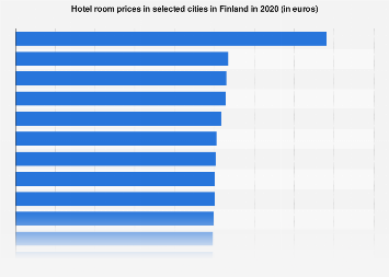Hotel room prices in Finland 2018, by city