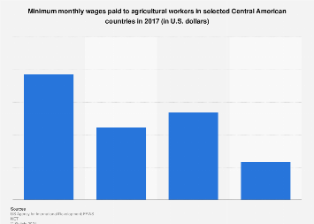 Central America: minimum agricultural monthly wages 2017