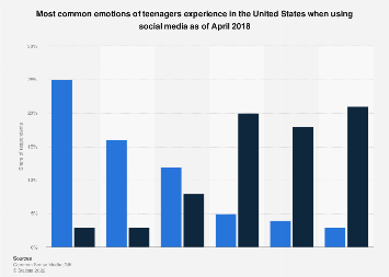 U.S. teen's most common emotions when using social media 2018