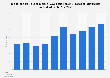Number of mergers and acquisitions in the information security market 2010-2018