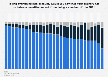 European citizens' perception on their country's benefit from EU Membership in 2018