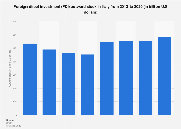 Foreign direct investment (FDI) outward stock in Italy 2013-2018