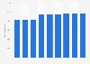 Facturación mundial por venta de software de ERP 2015-2021