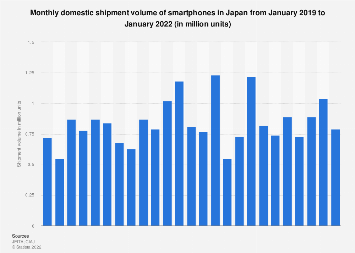 Smartphones domestic shipment volume per month in Japan 2017-2018