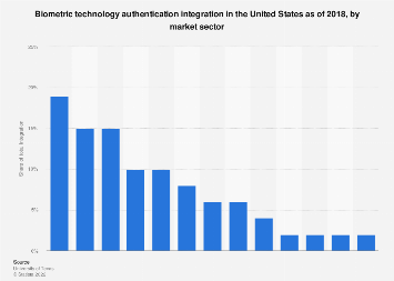 Integration of biometric technology in the U.S. 2018, by market sector