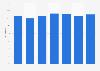 Steelcase's gross profit margin worldwide from 2014 to 2019