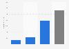 Umsatz von Michael Kors nach Marken weltweit im Geschäftsjahr 2018/2019