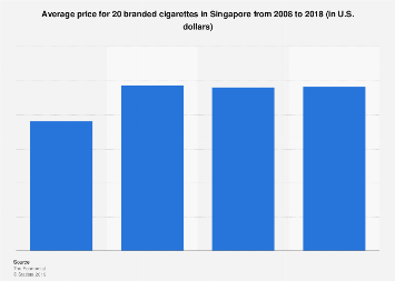 Chart: The Price of a Pack of Cigarettes around the World | Statista