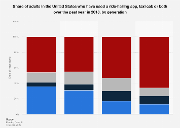 Use of ride hailing apps and/or taxi cabs in U.S. by generation 2018