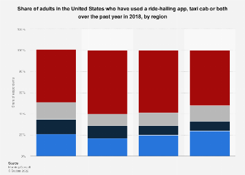 Use of ride hailing apps and/or taxi cabs by U.S. adults by region 2018
