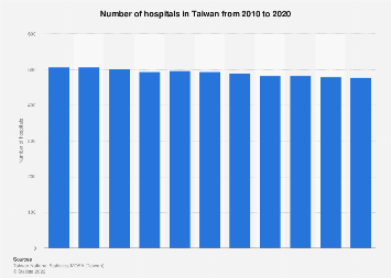 Number of hospitals in Taiwan 2008-2017