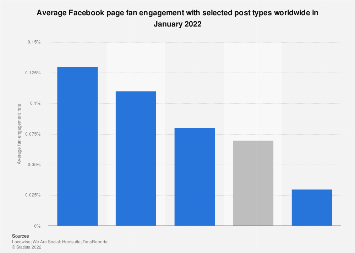 Global Facebook pages user engagement rate 2019, by type of post