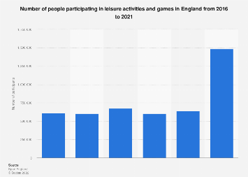 Leisure activities and games  participation England 2016-2018