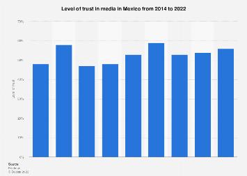 Mexico: trust in media 2015-2018