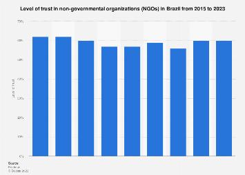 Brazil: trust in NGOs 2015-2018