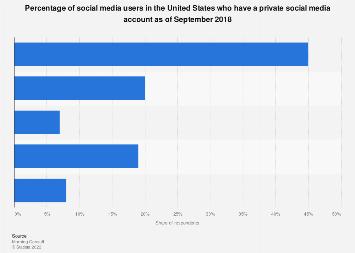 U.S. social media user account privacy 2018