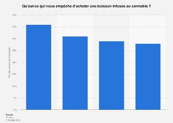 Freins à la consommation de boissons infusées au cannabis en France 2018