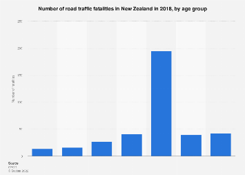 Number of road traffic fatalities New Zealand 2018 by age