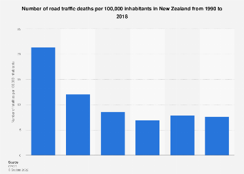 Number of road traffic deaths per 100,000 inhabitants New Zealand 1990-2016