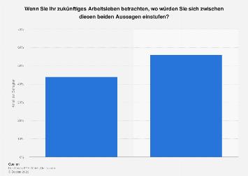 Wichtigkeit von Karriere in der Schweiz 2018