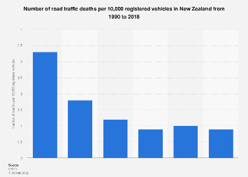 Number of road traffic deaths per 10,000 registered vehicles New Zealand 1990-2016