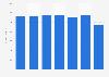 Tax revenue in Curaçao 2015-2017