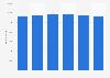 Mitarbeiter im Stammhaus der Schweizerischen Bundesbahnen (SBB) bis 2018