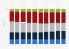 Anteil der Mitarbeiter im Stammhaus der SBB nach Alter bis 2017