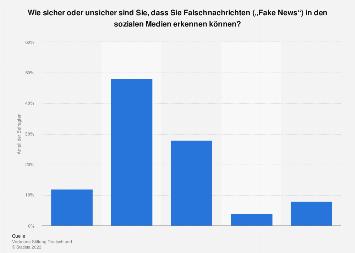 Einschätzung der eigenen Fähigkeit zum Erkennen von Fake News in Deutschland 2018
