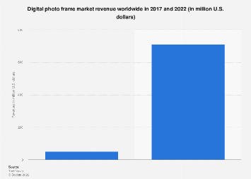 Digital photo frame revenues worldwide 2017 and 2022