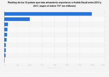 Exportaciones de armamento a Arabia Saudí, por país 2015-2017
