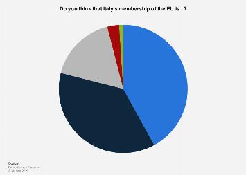 Italy: opinion on EU membership 2018