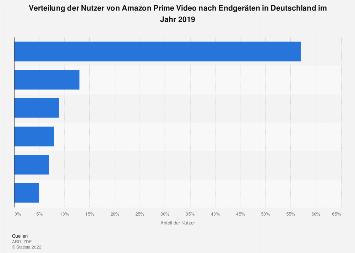 Verteilung der Nutzer von Amazon Prime Video nach Endgeräten in Deutschland 2019