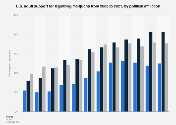 Support for U.S. marijuana legalization 2000-2019, by political affiliation
