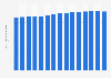 Population density in Aruba 2007-2017