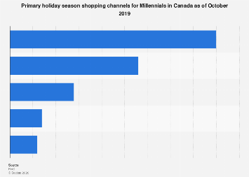 Preferred holiday shopping channels for Canadian Millennials 2018