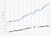 BIP pro Kopf: Entwicklung in den USA und der UdSSR bis 1990